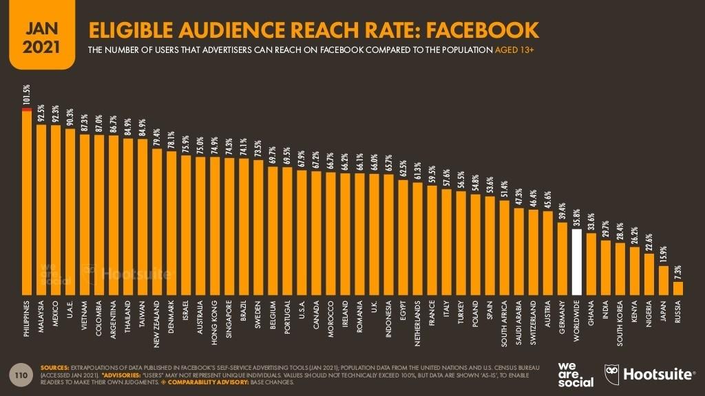 اعداد-مستخدمي-فيس-بوك-الذين-يمكن-الوصول-اليهم-اعلانيا