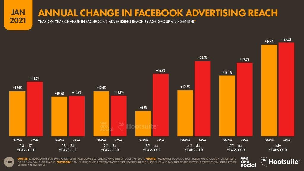 التغير-السنوي-في-اعداد-جمهور-الإعلانات-علي-فيس-بوك-بحسب-النوع-ذكور-واناث