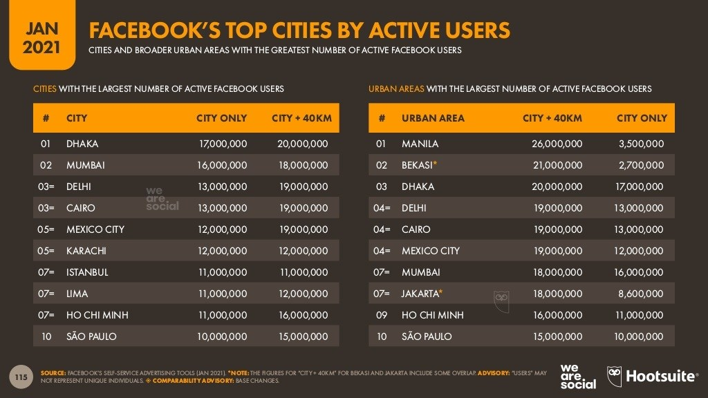 ترتيب-اكبر-المدن-بحسب-عدد-المستخدمين-النشطين-شهريا-لفيس-بوك