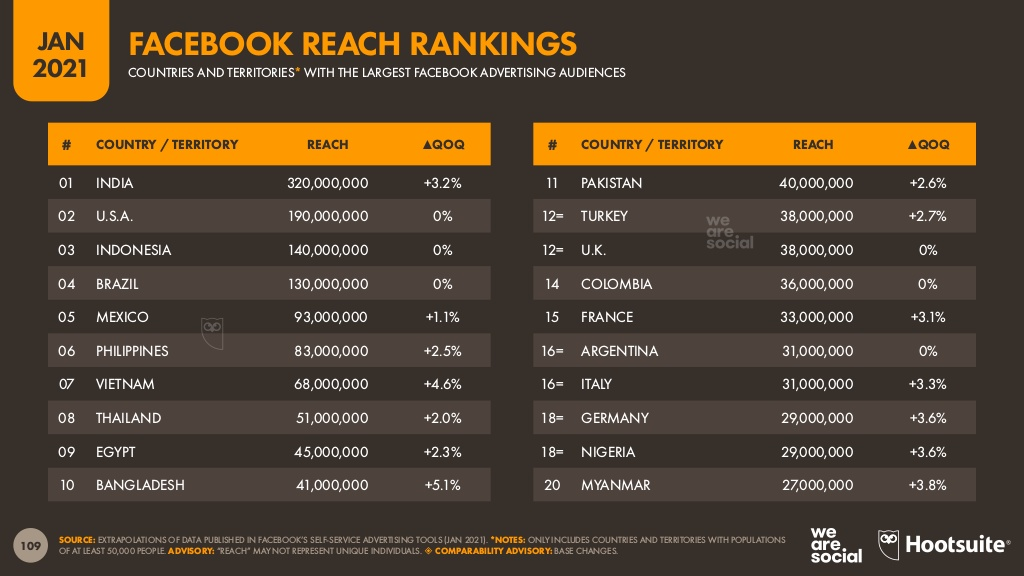 ترتيب-الدول-بحسب-اعداد-جمهور-الإعلانات-علي-فيس-بوك