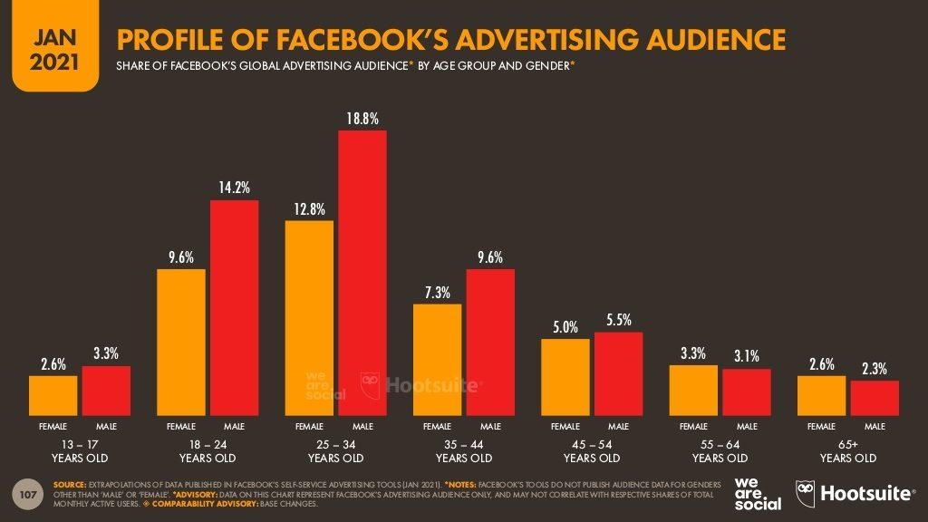 جمهور-الإعلانات-علي-فيس-بوك-بحسب-الفئات-العمرية