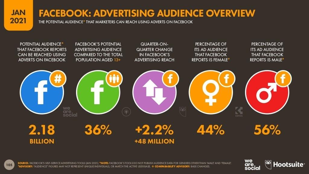 جمهور-الإعلانات-علي-فيس-بوك-