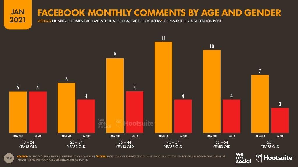 متوسط-عدد-مرات-التعليق-علي-البوستات-شهريا-بحسب-الفئة-العمرية-والنوع