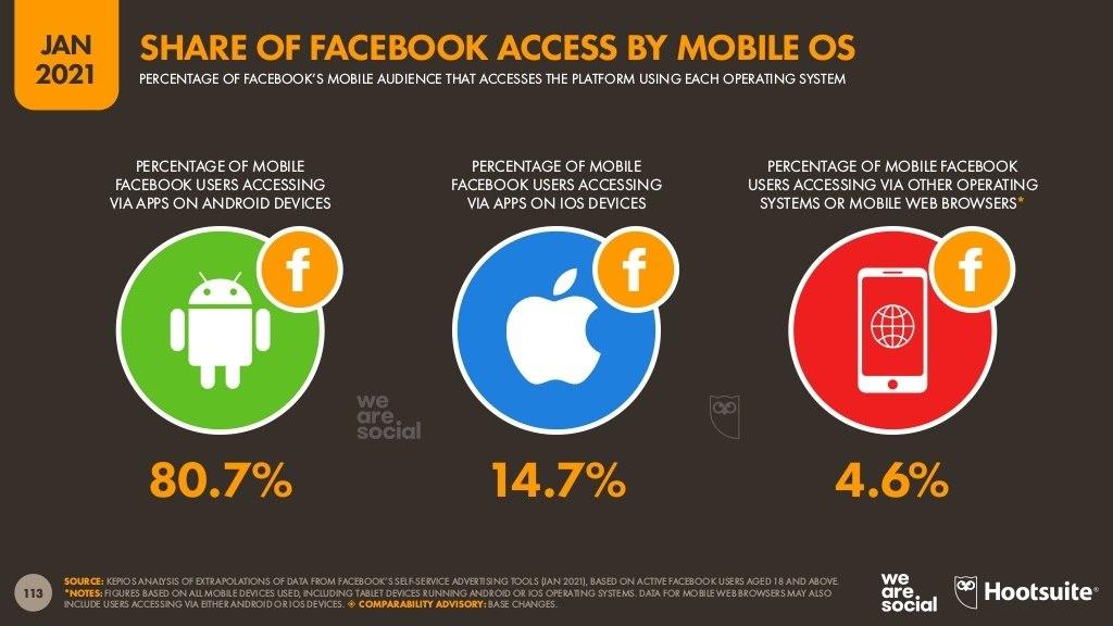 نسب-المستخدمين-بحسب-نظم-تشغيل-الهواتف-المحمولة-المستخدمة-في-الوصول