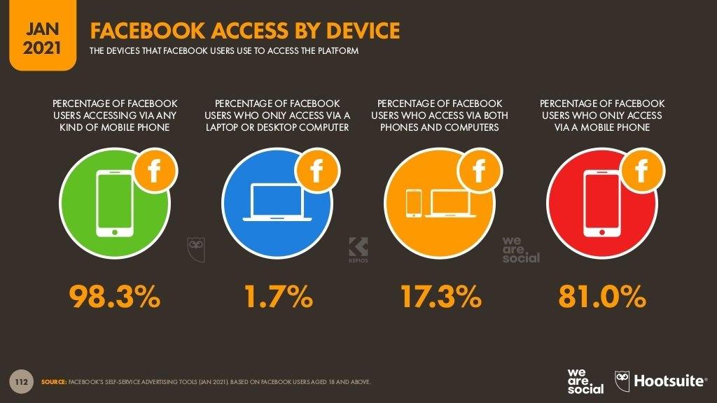نسب-مستخدمي-فيس-بوك-بحسب-أداة-الوصول-للموقع-محمول-حاسبات-مكتبية-حاسبات-لوحية