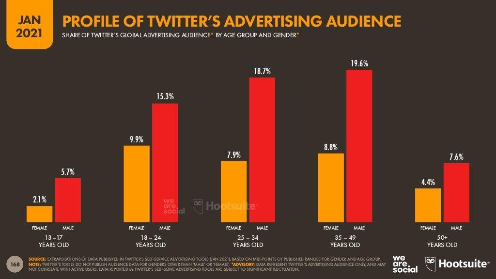 جمهور-الاعلانات-علي-تويتر-بالفئات-العمرية