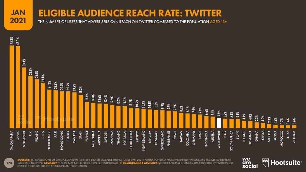 عدد-مستخدمي-تيوتر-الذين-يمكن-الوصول-اليهم-اعلانيا